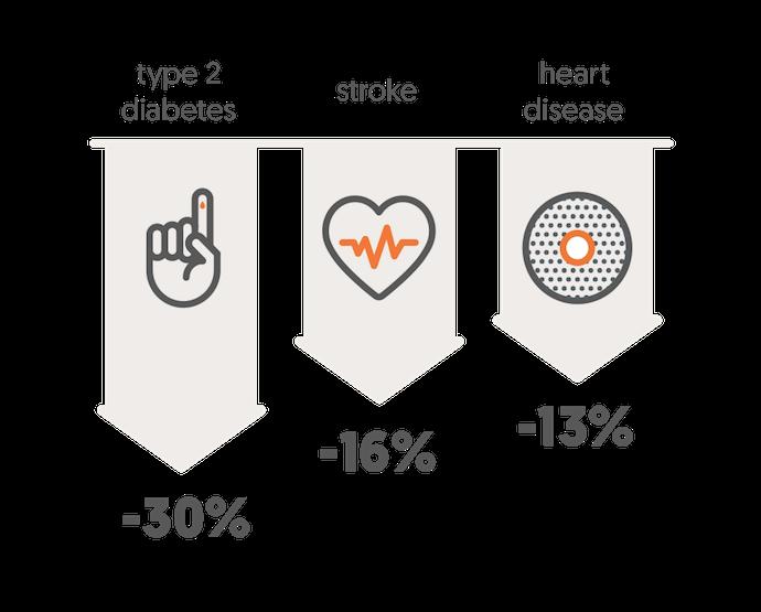 Clinical Outcomes | Omada Health