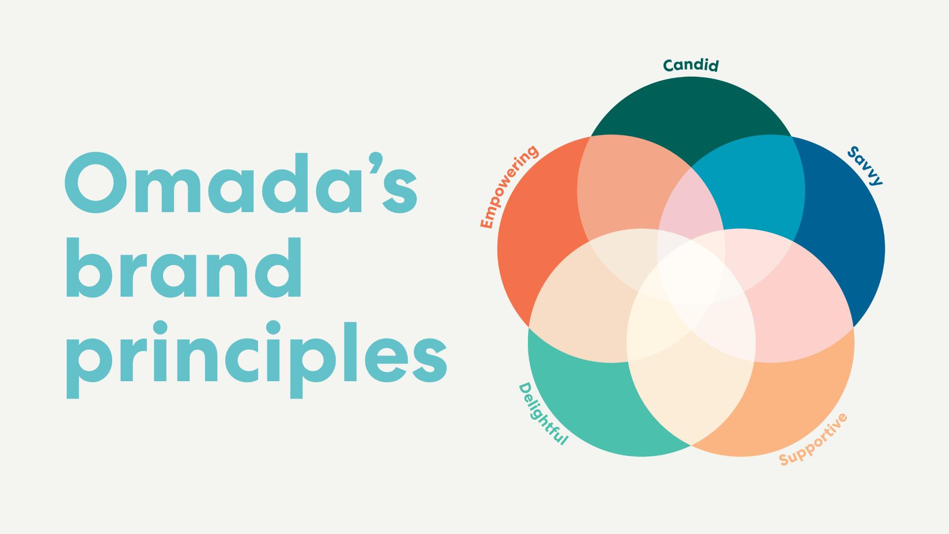 Blog_principles