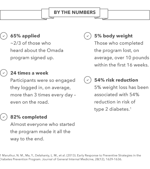 The success of the Omada Program by the numbers